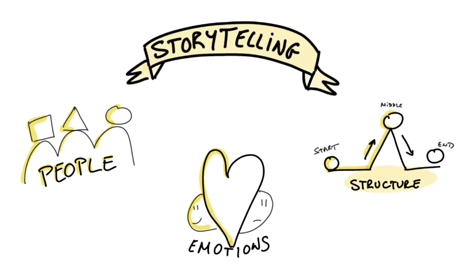 Three-Structures-For-Agile-Storytelling